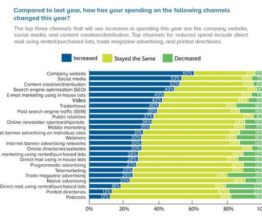 FOR #B2B #MARKETEERS: Measuring ROI is (only) 23%. SEO, website, social are key within a smart, funnel-based content marketing plan READ -> Industrial #Marketing for #Manufacturers: New Research Findings https://buff.ly/2ux5j34pic.twitter.com/KgExEyJw8f
