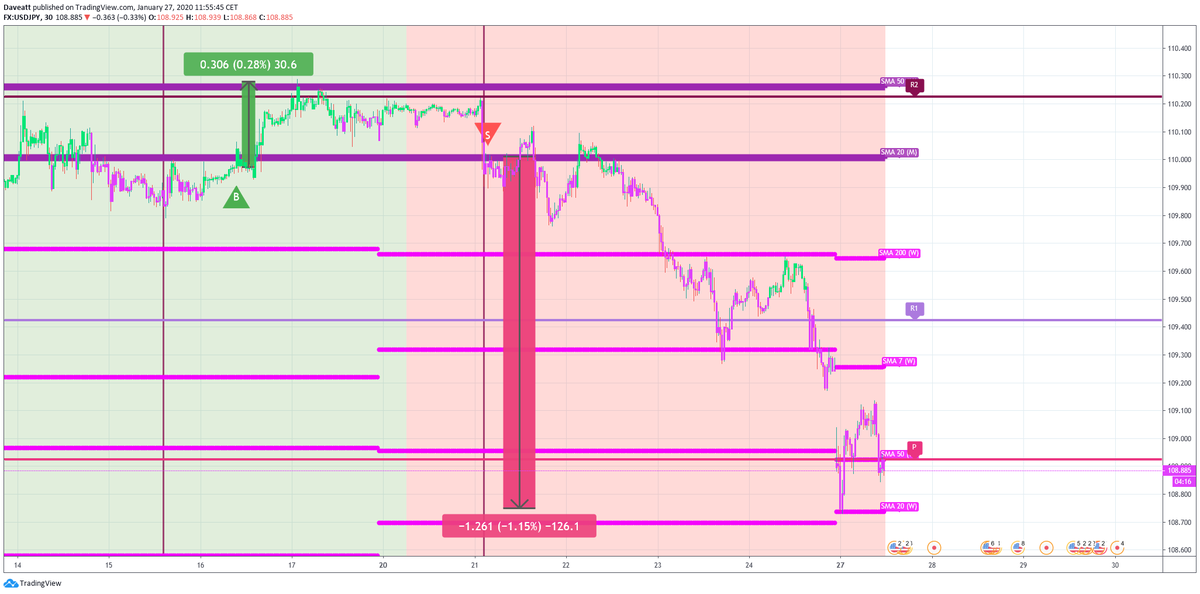 Here are the main movements and signals given by our indicator on USDJPY on our m30 chart during the last days