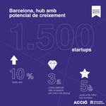 Image for the Tweet beginning: 🚀 L'ecosistema català de #startups