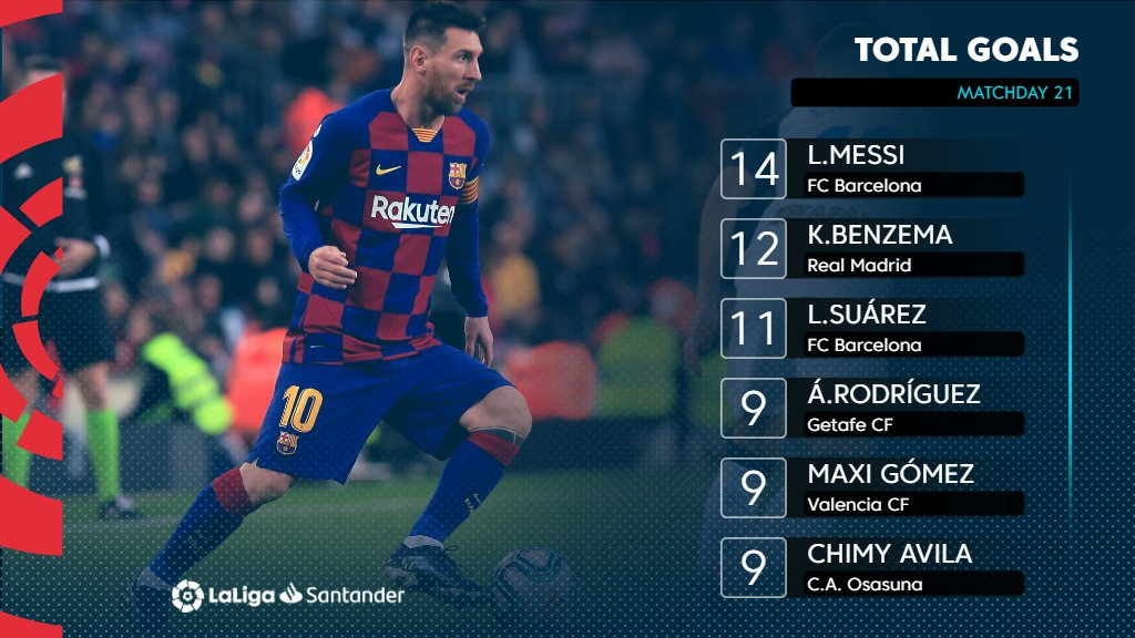 Messi, @Benzema and @LuisSuarez9 continue to stay as the top 3⃣ leading scorers in #LaLigaSantander after Matchday 21! 🔝🔥