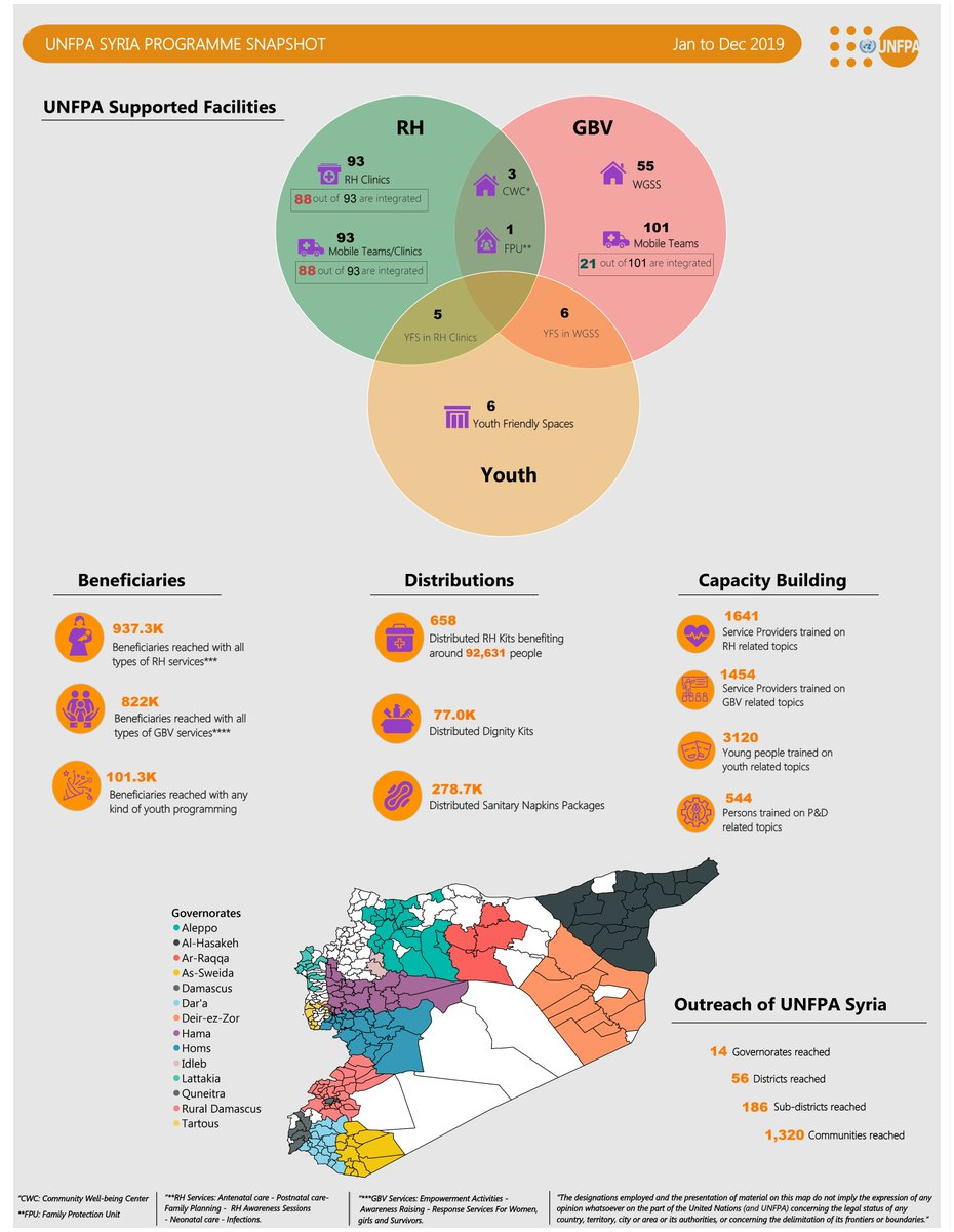 Our latest figures in #Panorama #2019: Working in hard to reach areas, #empowering #women , fostering safety and #hope, providing #health services for #women, supporting to #adolescents and #youth in #Syria @UNinSyria @UNFPA @UNFPA_Arabic