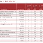 In Q4 of 2019, Nevada unseated New Jersey and is now one of the top 3 states for #fraud risk. For more fraud insights, visit https://t.co/2FzVcLZTNZ.