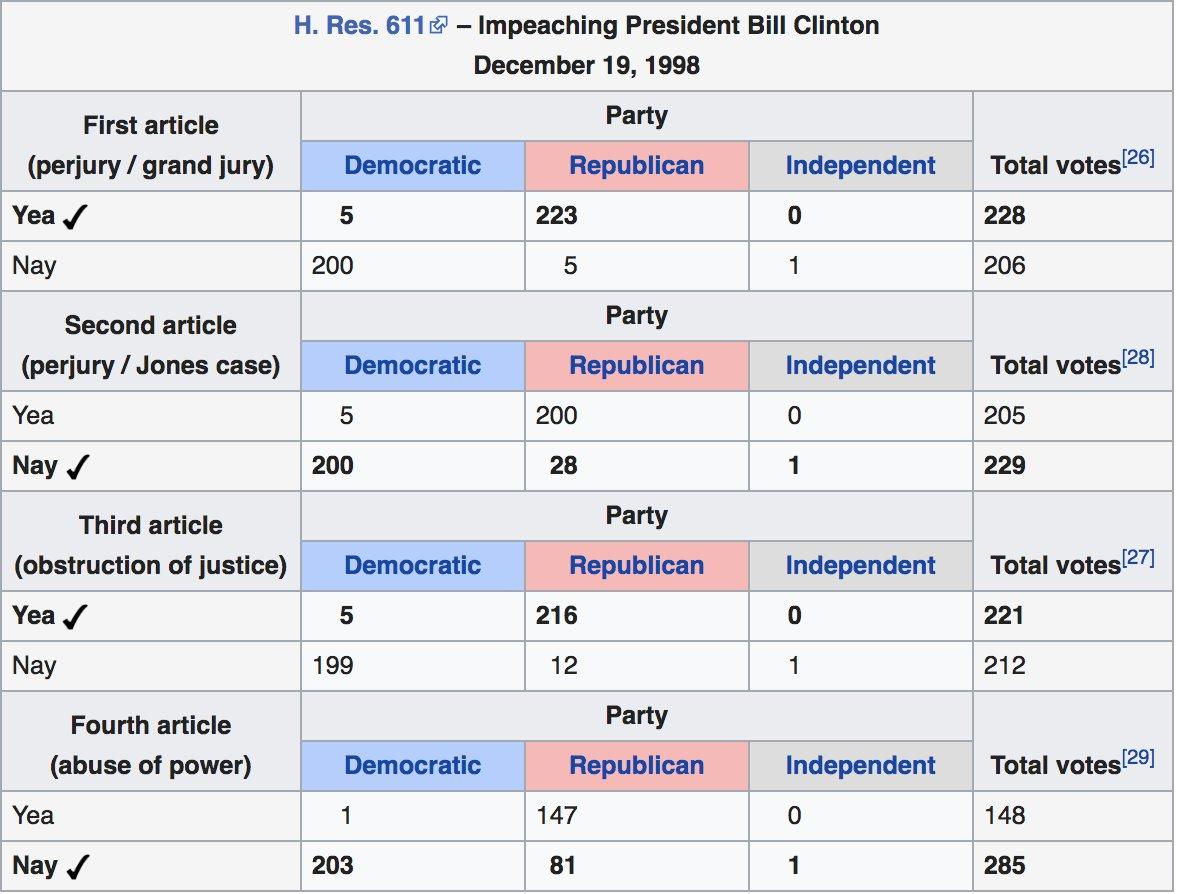 The Clinton impeachment that Starr is apparently holding up as a bipartisan exercise in contrast to the Trump impeachment was more marked by bipartisan *opposition* (up to 81 GOP nays) than by bipartisan *support* (5 Democratic yeas). pic.twitter.com/jFjCI6qHto