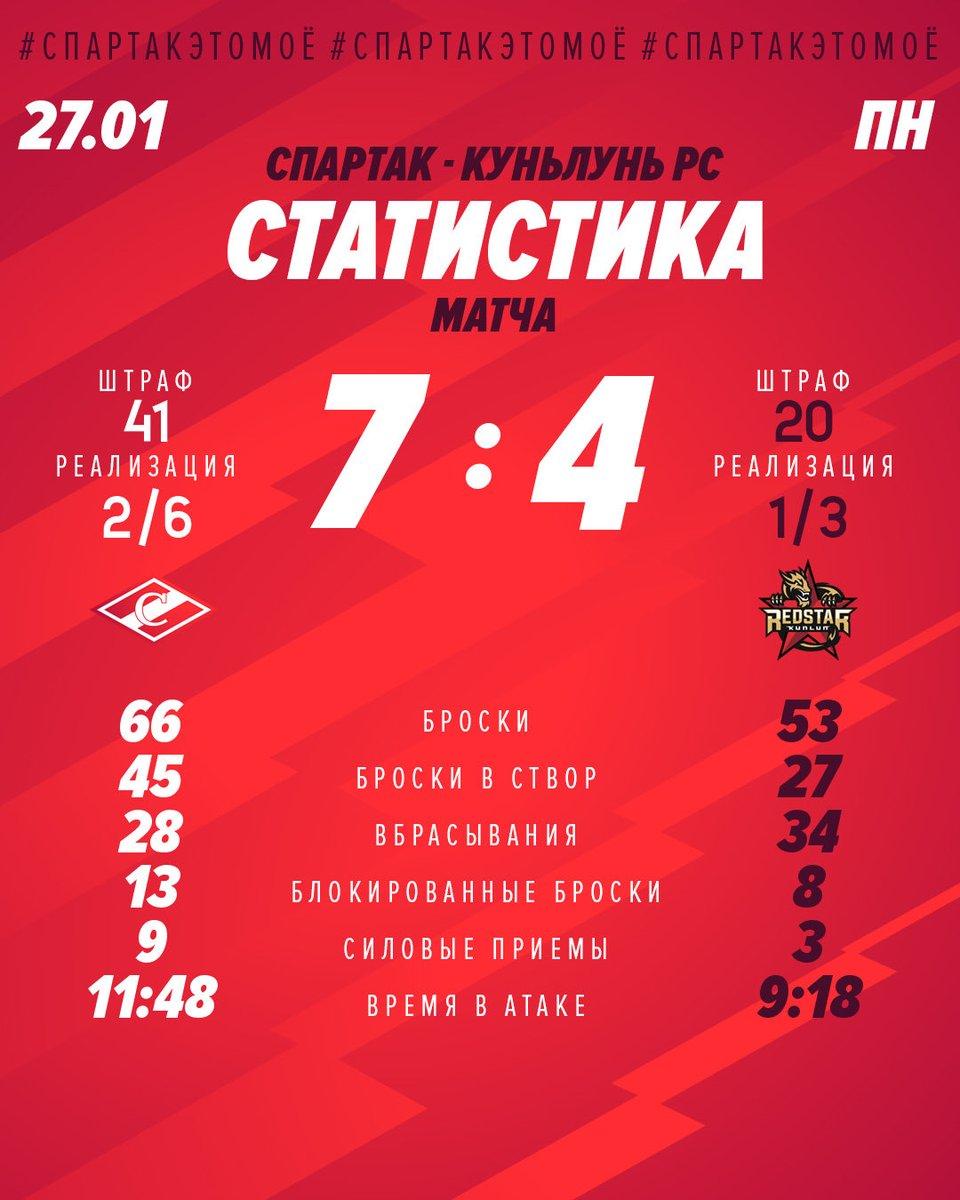 Статистика матча «Спартак» - «Куньлунь» 7:4