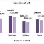 December 2019 Existing-Home Sales: The national median existing-home price for all housing types reached $274,500 in December, up 7.8 percent from a year ago. https://t.co/p5V0hvJppG #NAREHS