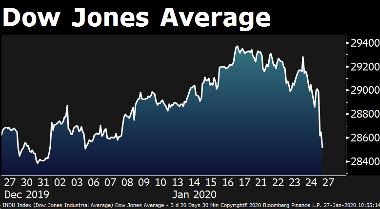 BREAKING: The Dow Jones has erased gains for the year as the market sell-off accelerates  https:// trib.al/nTN7fHy    <br>http://pic.twitter.com/sBtG4GK1hD