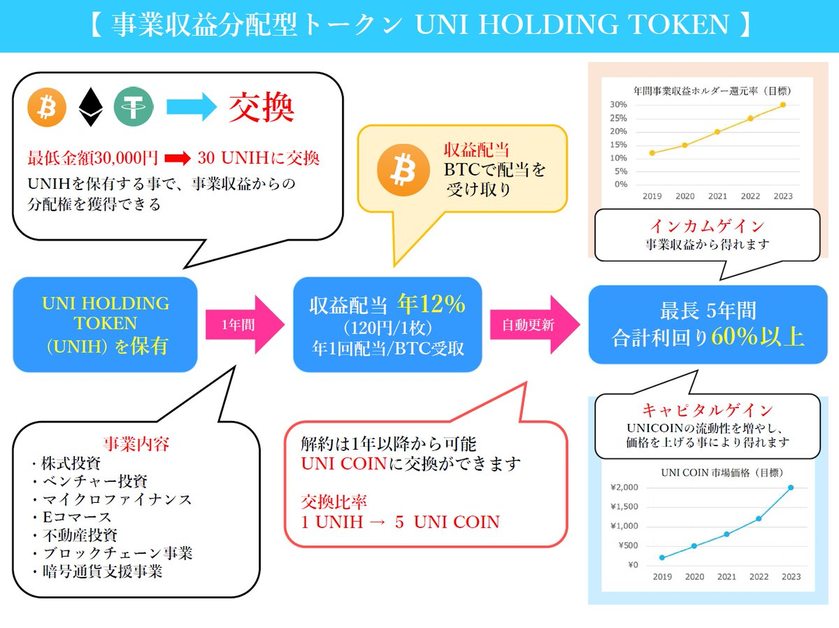 Tweet by @UNICOIN_GROUP