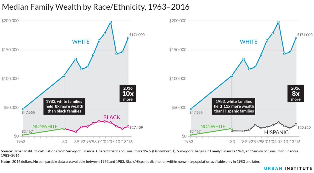 From session on Racism & Its Effects on Society (gerrymandering, voting restrictions, healthcare disparities) | tons of data & personal stories  Eg, Median family wealth by race/ethnicity, 1963-2016 | white family wealth 2016: 10x that of blacks, 8x Hispanics  #CSMG20 #antiracism pic.twitter.com/t6etJU7Szk