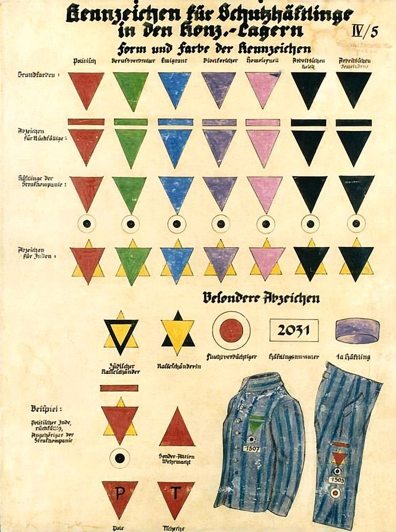 """Olimpia Zagnoli on Twitter: """"Another chart of prisoner markings used in  German concentration camps (this is from Dachau). We all belong to one of  these categories in one way or another #HolocaustMemorialDay #"""