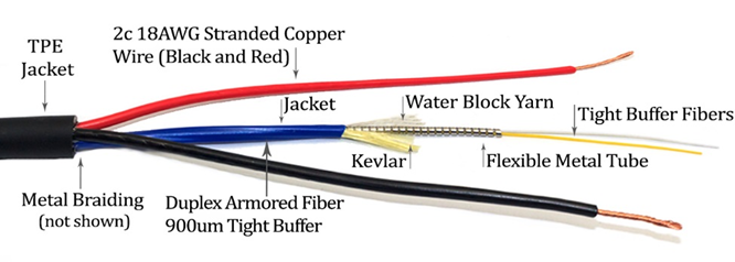 TiniFiber is exhibiting at the BICSI Show booth 1019 in 2 weeks in Tampa Florida from February 9th to the 13th at the Convention Center.  We are proud to be  up for an award for our Power Over Micro Armored Fiber  Cable at the BICSI Show Case and will be voted by the attendees pic.twitter.com/3BEAeTYuTk