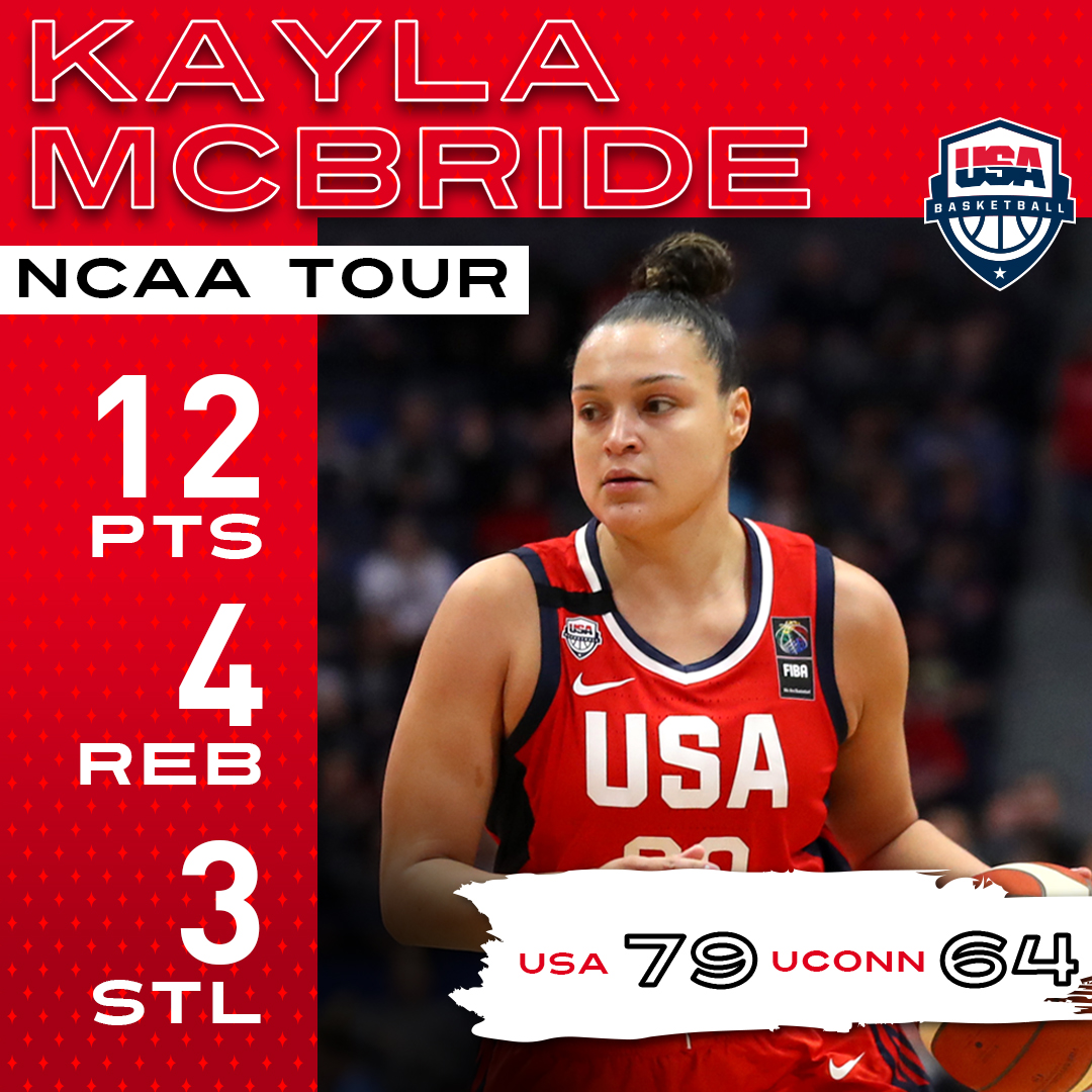 Team 🇺🇸🏀 secures the win in Connecticut!   @kaymac_2123: 12 PTS | 4 REB | 3 STL @Kelseyplum10: 8 PTS | 5 AST | 2 STL   #DoubleDown ♦️♠️ |  #USABWNT https://t.co/72jRtZ4tvS