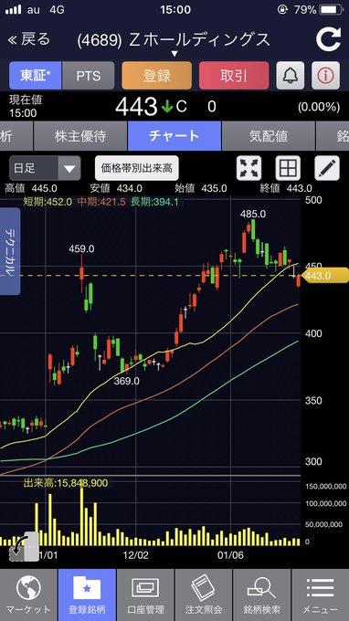株価 z pts ホールディングス