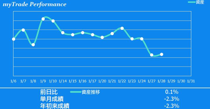 テック 株価 エアー 掲示板 日本