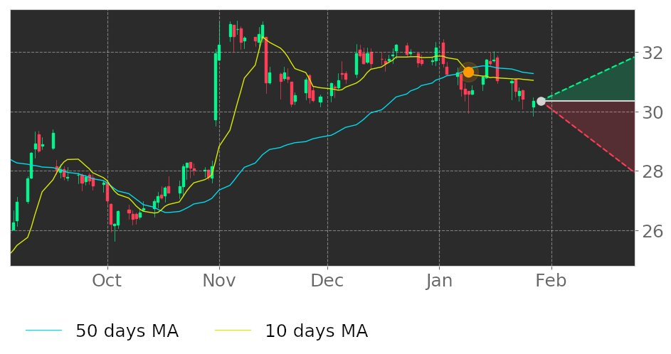$KHCs 10-day Moving Average moved below its 50-day Moving Average on January 9, 2020. View odds for this and other indicators:  https://tickeron.com/go/1174266   #KraftHeinz  #stockmarket  #stock  #technicalanalysis  #money  #trading  #investing  #daytrading  #news  #today