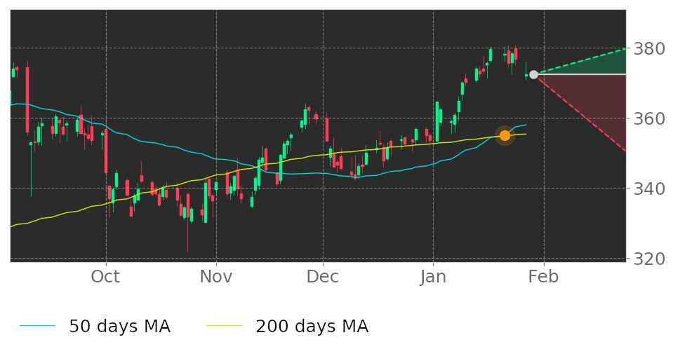 $ROP in Uptrend: 50-day Moving Average crossed above 200-day Moving Average on January 21, 2020. View odds for this and other indicators:  https://tickeron.com/go/1174261   #RoperTechnologies  #stockmarket  #stock  #technicalanalysis  #money  #trading  #investing  #daytrading  #news  #today