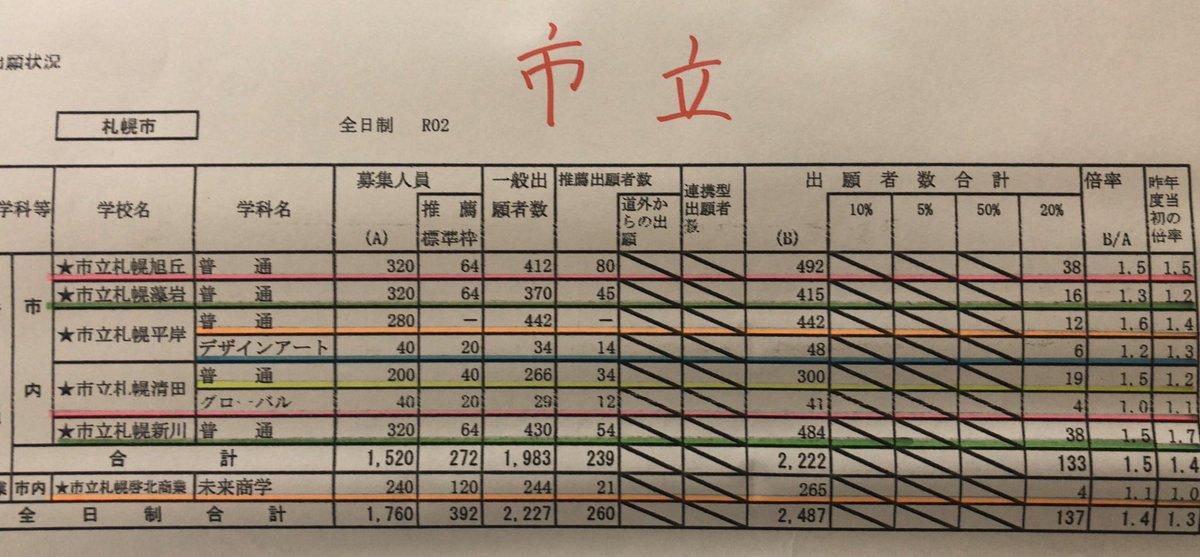 公立 高校 倍率 2020 北海道