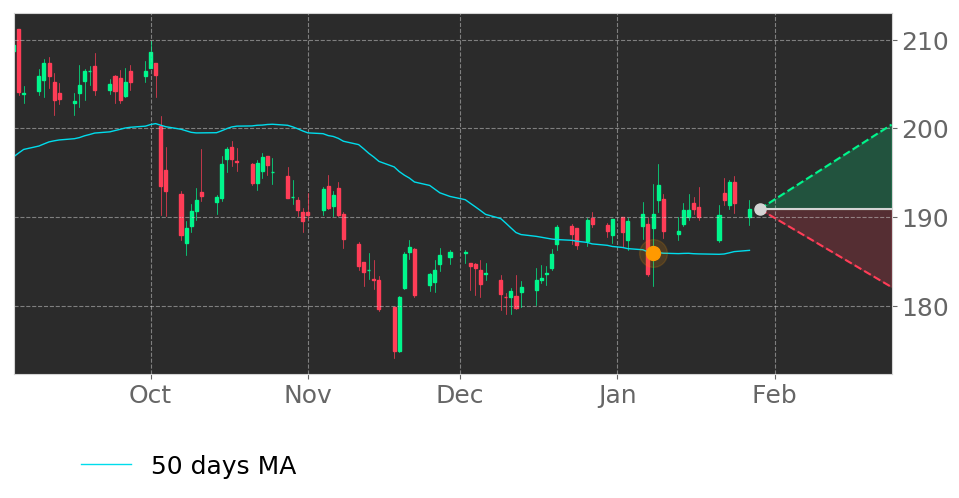 $STZs price moved above its 50-day Moving Average on January 8, 2020. View odds for this and other indicators:  https://tickeron.com/go/1174271   #ConstellationBrandsIncOrdinaryShares  #stockmarket  #stock  #technicalanalysis  #money  #trading  #investing  #daytrading  #news  #today