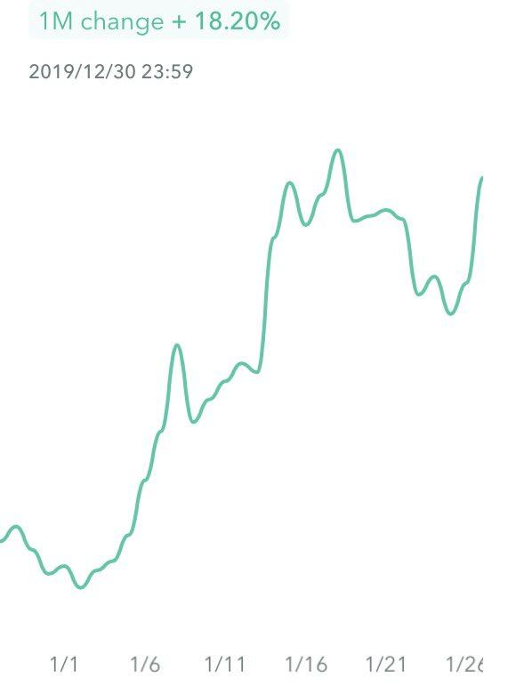 バブル崩壊後から、完全放置している私の仮想通貨さんたちは株価が下落する中、爆上げ中ですw#久しぶりにチェックした