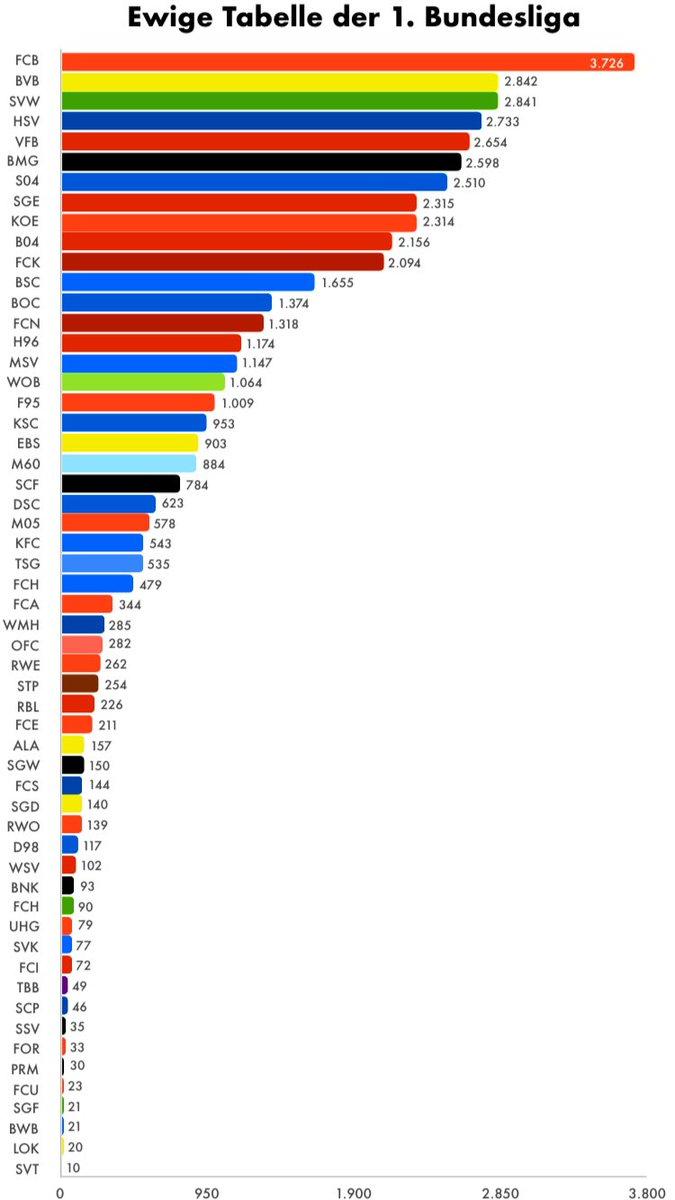 Erste Bundesliga Ergebnisse Und Tabelle