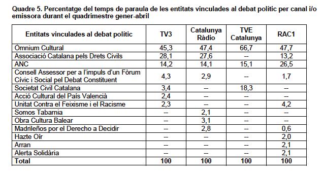 TV3: el 92% de las entrevistas a entidades políticas fueron a independentistas