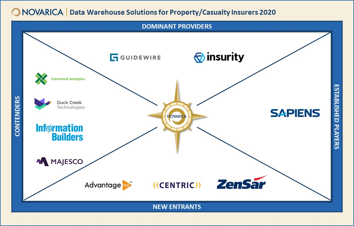 The #vendor market for #DataWarehouse solutions specific to property/casualty insurers is maturing. Novarica's new Market Navigator profiles 10 data warehouse solutions currently available in North America: https://novarica.com/data-warehouse-solutions-for-property-casualty-insurers/ …pic.twitter.com/L1zaOmBE1c