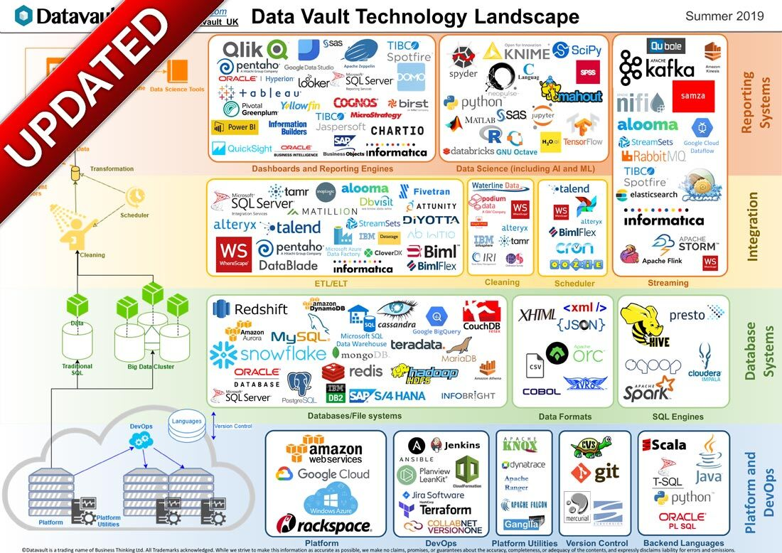 We have just published an updated second version of our popular #DataVault #Technology #Landscape and Guide. It is no secret that we are fans of the Data Vault 2.0™ method for #BusinessIntelligence and #DataWarehouse design. Get it here http://bit.ly/2MOqEhb  #DynamoDB #AWS #AIpic.twitter.com/zLPT9xTwu1