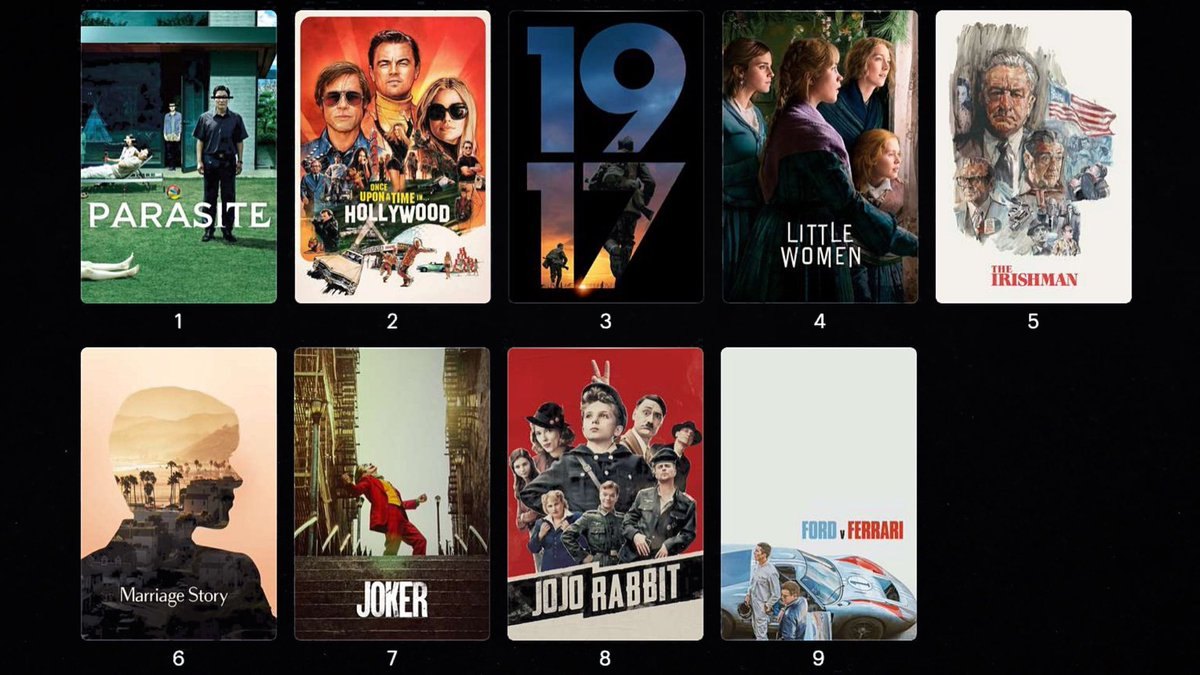 """WEEKLY POLL RESULTS (1/19/20) """"If you were an Oscar voter, which film would receive your no. 1 vote for Best Picture?""""  Here are your Top 10 results... #BestPicture #Oscars #AcademyAwards #AwardsSeason #Cinema #Movie #Film #NBPpolls #FilmTwitterpic.twitter.com/nQ50ckCZ90"""