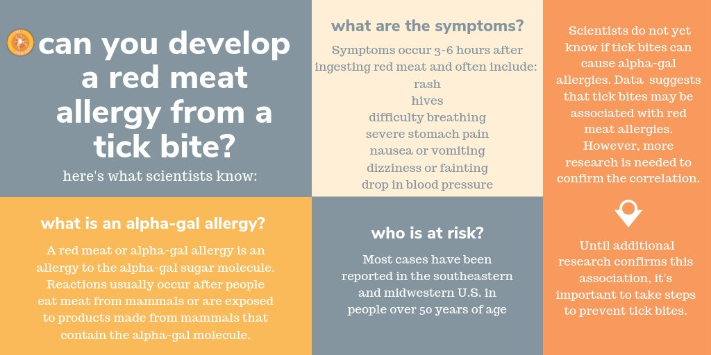 Recent research suggests that certain species of ticks may cause some hosts to develop a red meat allergy. Here is what scientists know about the alpha-gal allergy. Information sourced from @cdcgov #TickApp2020 #redmeatallergy https://t.co/YhE2njDPpR