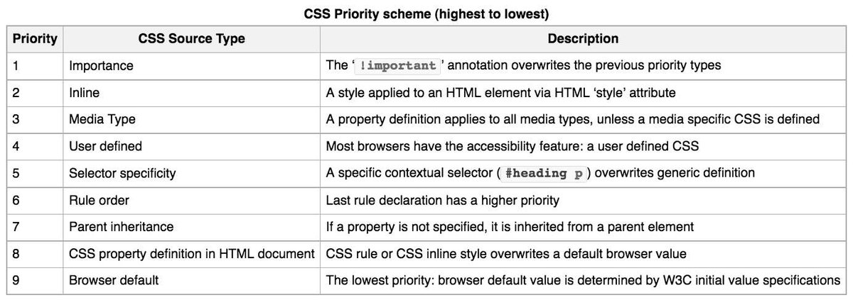 When writing CSS if you are not sure how styling prioritizes styling be sure to check this quick chart to be sure how CSS prioritizes selectors and styling in general. source: https://en.wikipedia.org/wiki/Cascading_Style_Sheets…, #WebDev @Uniandespic.twitter.com/3joipCPi1a