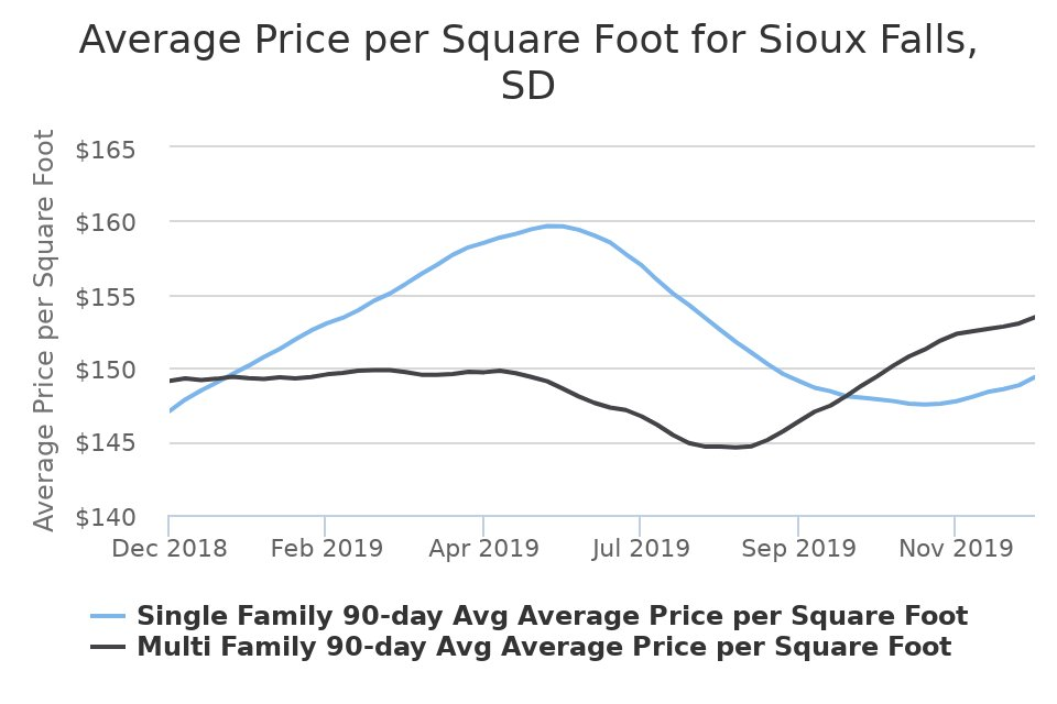Here is the recent Average Price per Square Foot for Sioux Falls, SD! Wondering where your dream home fits into the equation? Let's talk about it!  http://www. facebook.com/19918265010606 3_2927678810589753  … <br>http://pic.twitter.com/IdbTIGMswO