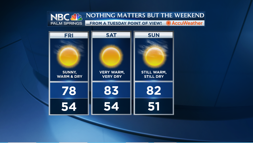 Nothing Matters but the Weekend (from a Tuesday Point-of-View)! Got outdoor plans here in the Coachella Valley? Great! The weather's gonna be awe-to-the-some with plenty of sunshine, dry air, and midday temps that will be running well above seasonal norms. Enjoy! @NBCPalmSpringspic.twitter.com/xJylLtUC8v