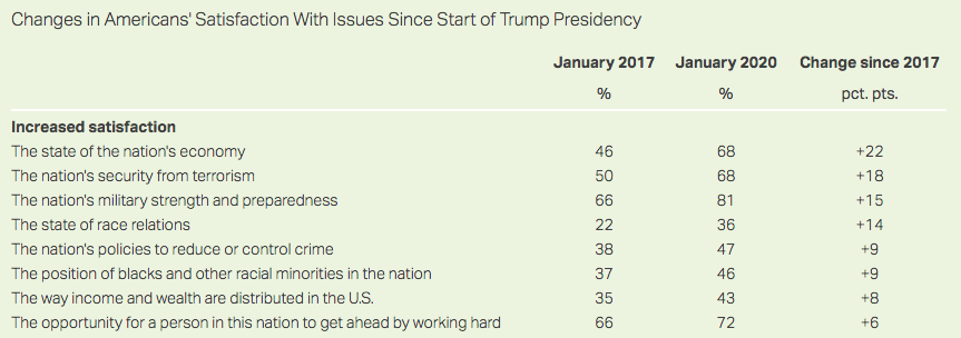 New GALLUP poll—Americans say nation is doing MUCH better now vs. end of Obama years.   Americans say the economy is stronger (+22 points), the country is more secure from terrorist threats (+18 points), and neighborhoods are safer (+9 points).   Thanks, President Trump! #alsen<br>http://pic.twitter.com/uPK7vs4dii
