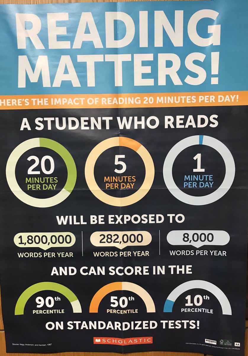 Food for thought...care less about the test scores more about the word exposure!! Wow! Read! Read!