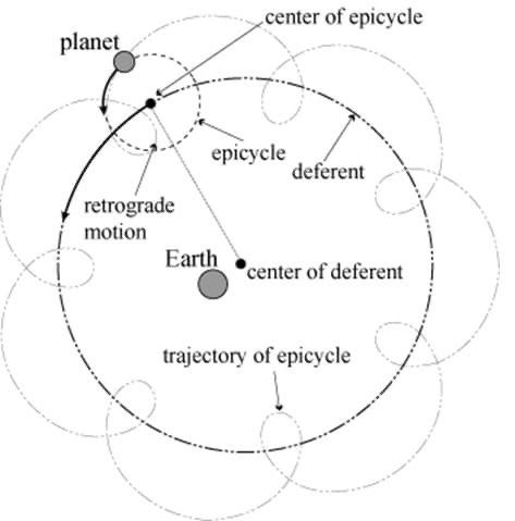 #PtolemaicSystem https://t.co/jK1G7UM6Pe