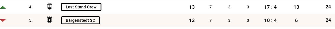 Matchday: Auftakt zu den Wochen der Wahrheit! Gegner: Bargenstedt SC (5.) Ort: Bargenstedt  Bilanz Eigene: 7S 3U 3N Gegner: 7S 3U 3N  Verletzt/Gesperrt Eigene: Lavandeira Bargenstedt: -  Bisherige Duelle: -  #LastStand #ONLINELIGA_de #DieWuchtinderBuchtpic.twitter.com/XQvgjLEDXT