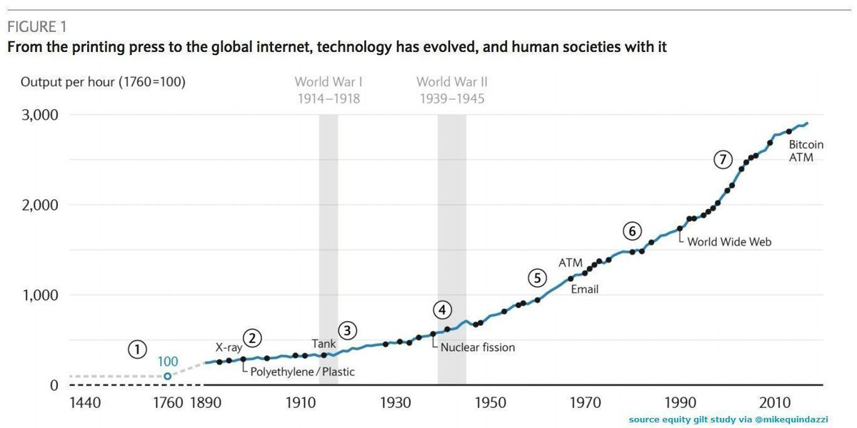 Barclays Equity Gilt Study: How technology has changed the world - Business Insider