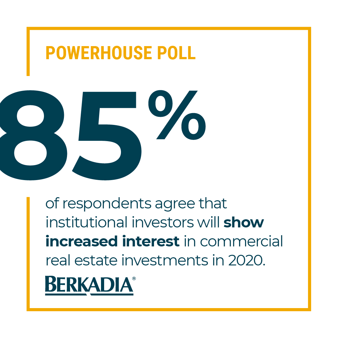 The majority of @Berkadia's mortgage bankers and investment sales professionals expect to see an increased interest in #CRE investments from institutional investors this year. #PowerhousePollpic.twitter.com/Rp8yBzTEds
