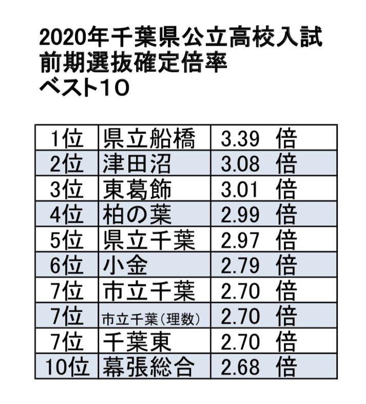 倍率 2021 高校 県 速報 千葉 公立