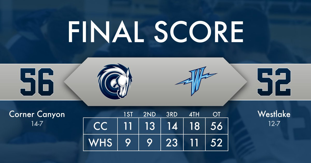 Final Score: Corner Canyon 56, Westlake 52. Chargers win 3rd straight & improve to 4-3 in R4. Trace Ross scored 18, Peyton Call 12, Carter Welling 8 to lead CC. @PeytonCall_1 @canyonsdistrict @tribpreps @desnewssports @DNewsPreps @prepsutahkj @kslsports @PrepHoopsUT @utahprepragpic.twitter.com/stYHG5TS1G