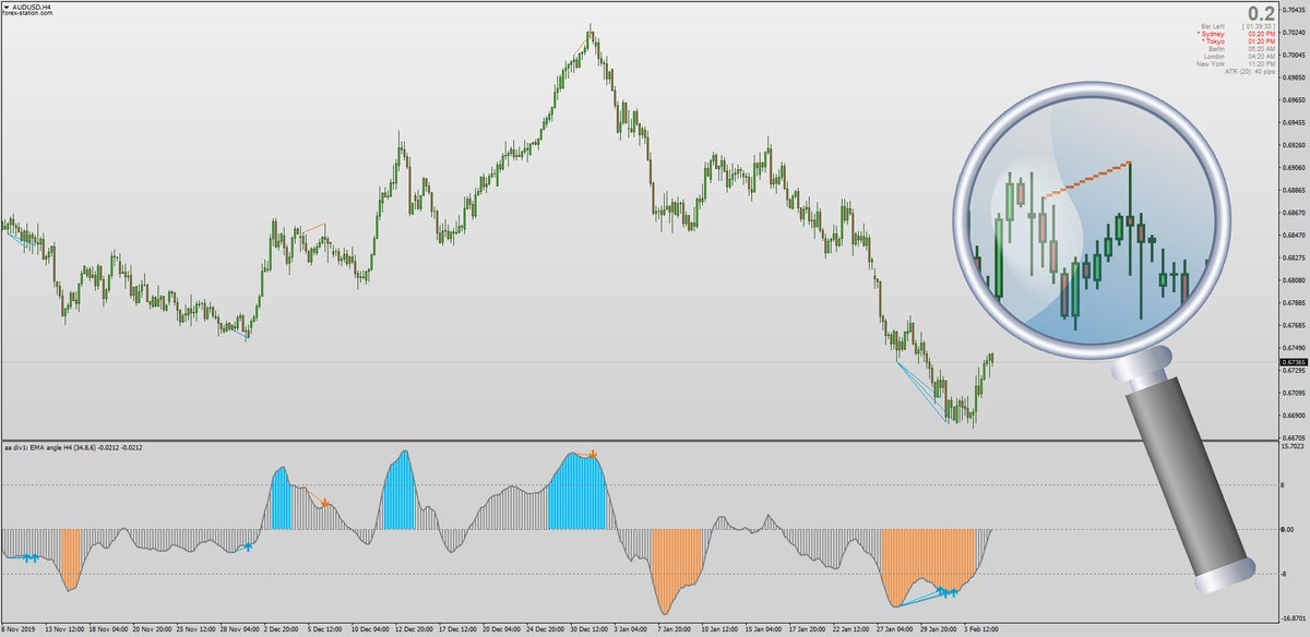 Forex Station Com On Twitter The Angle Of Averages Indicator