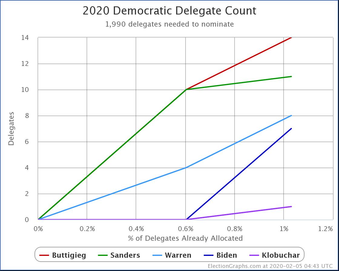 Updated Iowa delegate estimates via @TheGreenPapers. Compared to last hour, Sanders gains a delegate, Biden loses one.  Buttigieg 14 Sanders 12 Warren 8 Biden 6 Klobuchar 1  https://t.co/0vUobmGftL https://t.co/mQb2DbpWmg