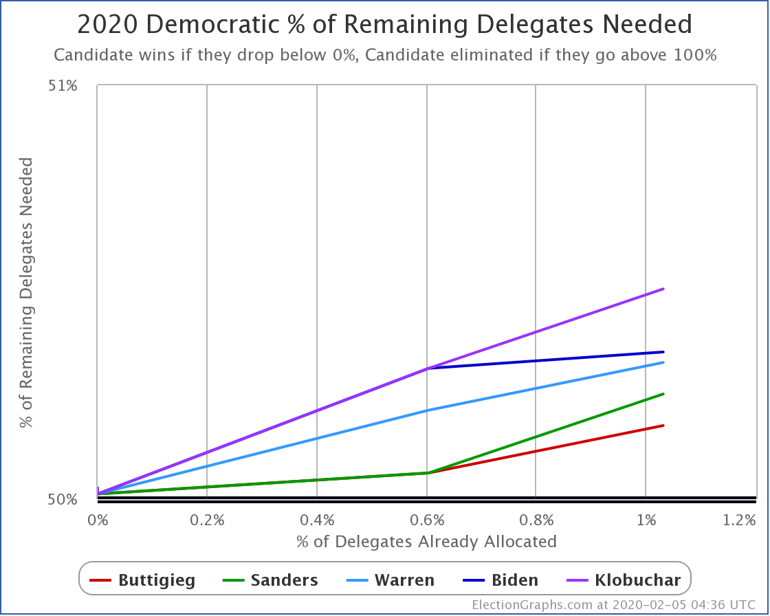 Updated Iowa delegate estimates via @TheGreenPapers. Compared to last hour, Sanders gains a delegate, Biden loses one.  Buttigieg 14 Sanders 12 Warren 8 Biden 6 Klobuchar 1  https://t.co/0vUobmGftL https://t.co/mQb2DbpWmg