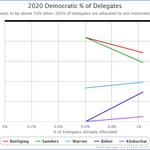 Image for the Tweet beginning: Updated Iowa delegate estimates via