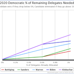 Image for the Tweet beginning: Updated Iowa delegate estimates via