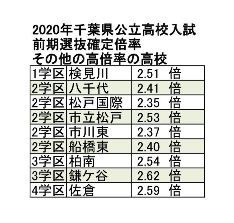 千葉 県 公立 高校 入試 2020 倍率