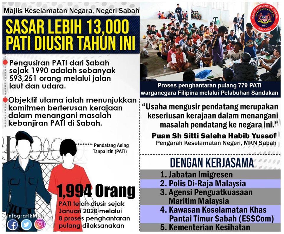 Majlis Keselamatan Negara Jabatan Perdana Menteri Twitterissa Majlis Keselamatan Negara Mkn Negeri Sabah Menyasarkan Lebih 13 000 Pendatang Asing Tanpa Izin Pati Akan Dihantar Pulang Ke Negara Asal Masing Masing Pada Tahun Ini Https T Co