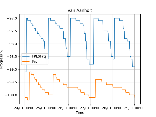 Fix predicts van Aanholt to fall https://t.co/vY6TjNOc5X