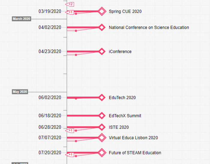 Educational conferences in 2020 (timeline)