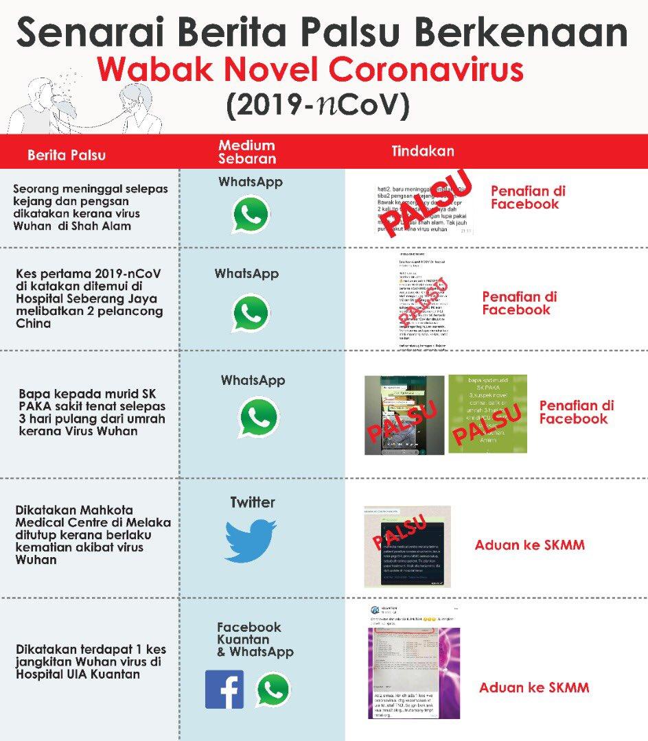Kkmalaysia On Twitter Senarai Berita Palsu Berkenaan Novel Coronavirus Di Negara Ini Kenyataan Rasmi Mengenai Novel Coronavirus Hanya Dikeluarkan Kkm Dari Semasa Ke Semasa Wuhancoronovirus 2019ncov Https T Co 5v4a4tz99a
