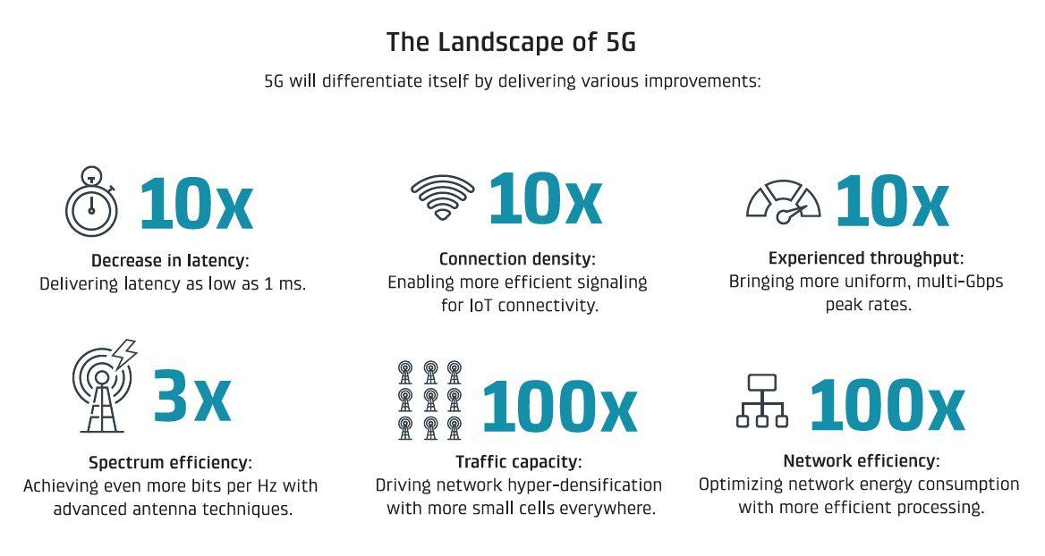 Caratteristiche 5G